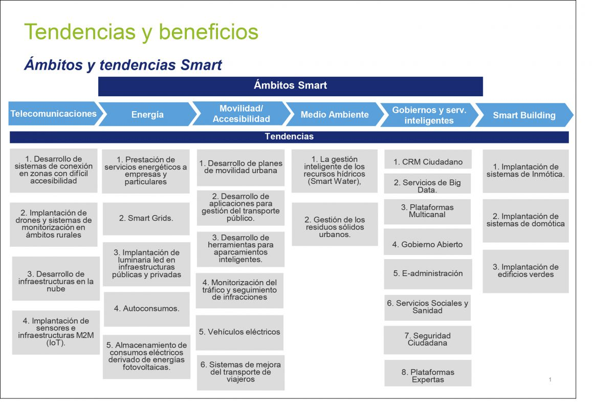 Hacia dónde van las oportunidades de negocio en el ámbito smart